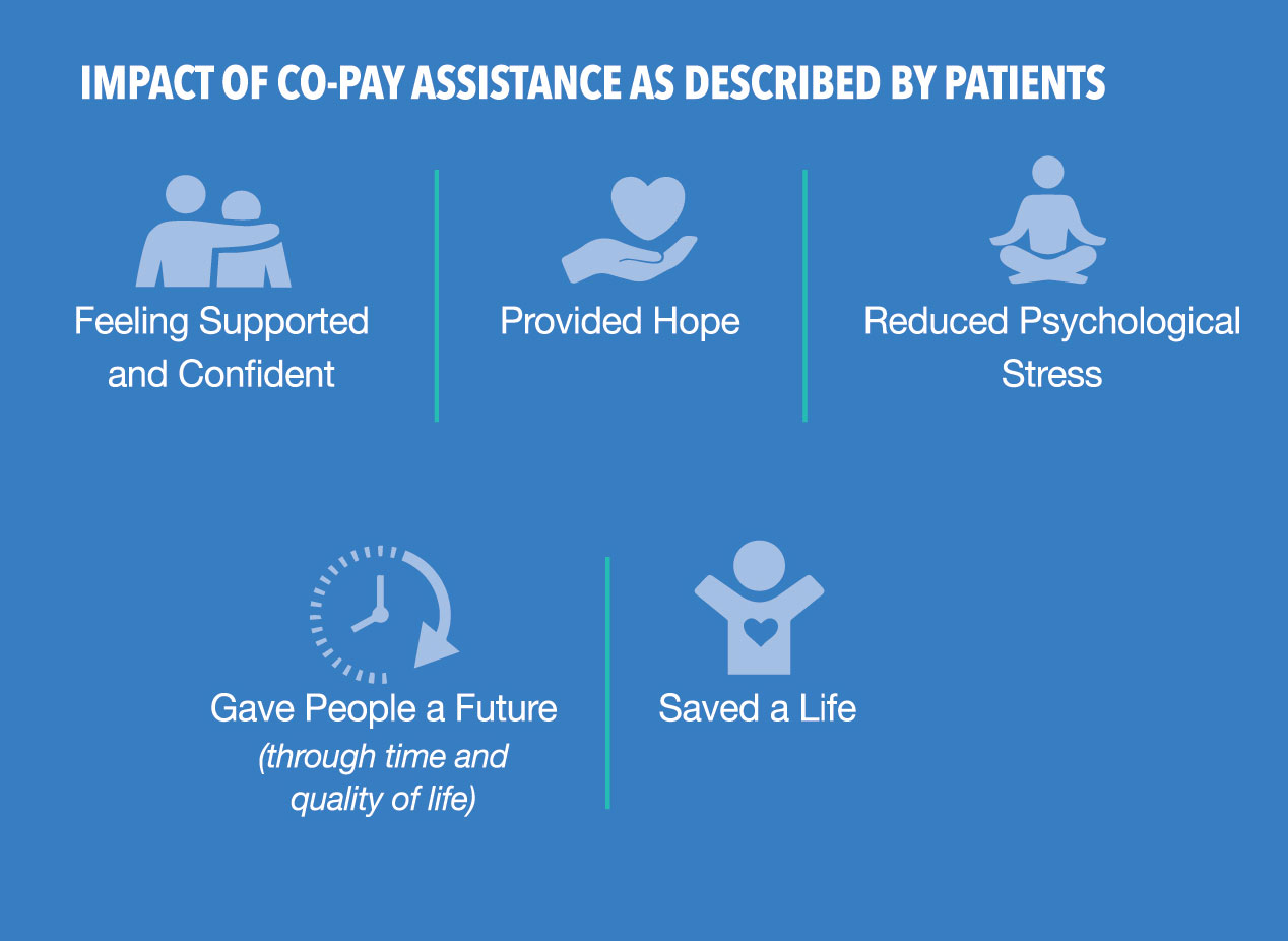 Impact of Copay Assistance