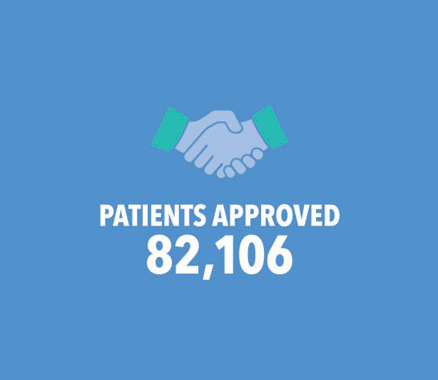Patients Approved: 82,106