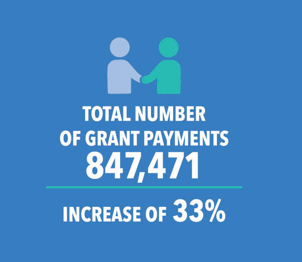 Total Number of Grant Payments: 847,471